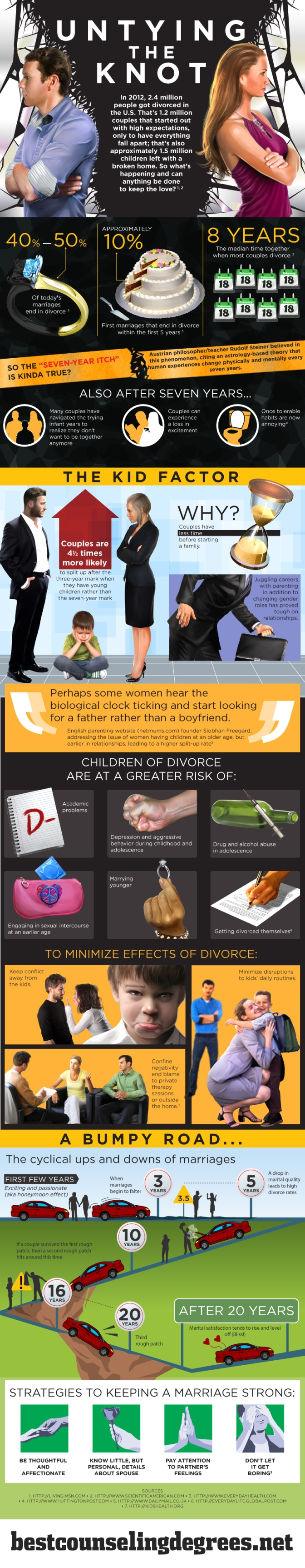 Untying The Knot! Divorce Facts!